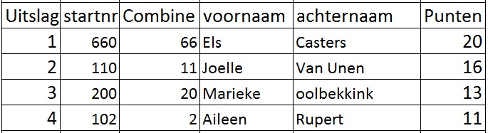 Uitslagen Dames Vrije Klasse Combines Yde De Punt 13 Juli 2014